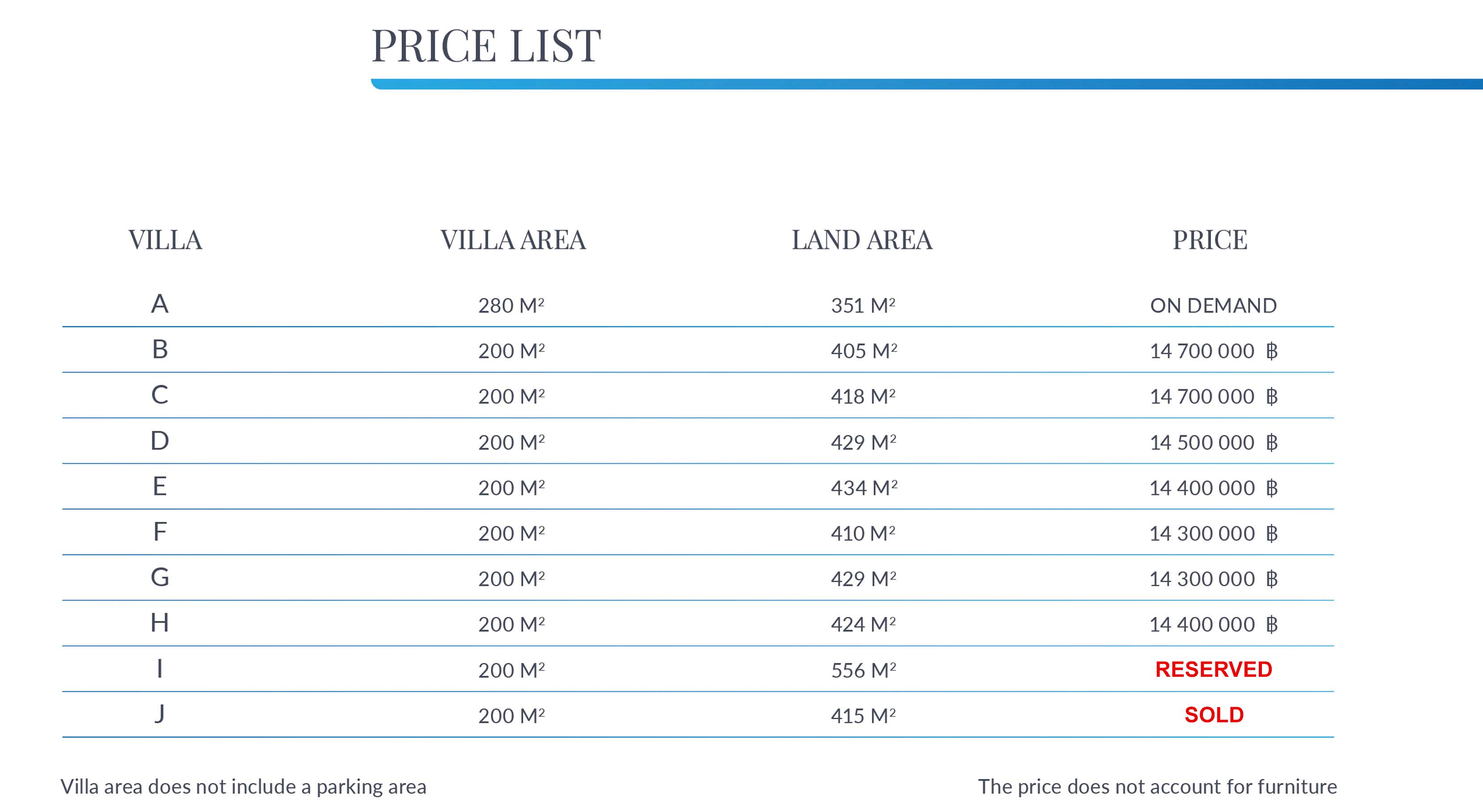 Villa Prices and Land Plot Sizes